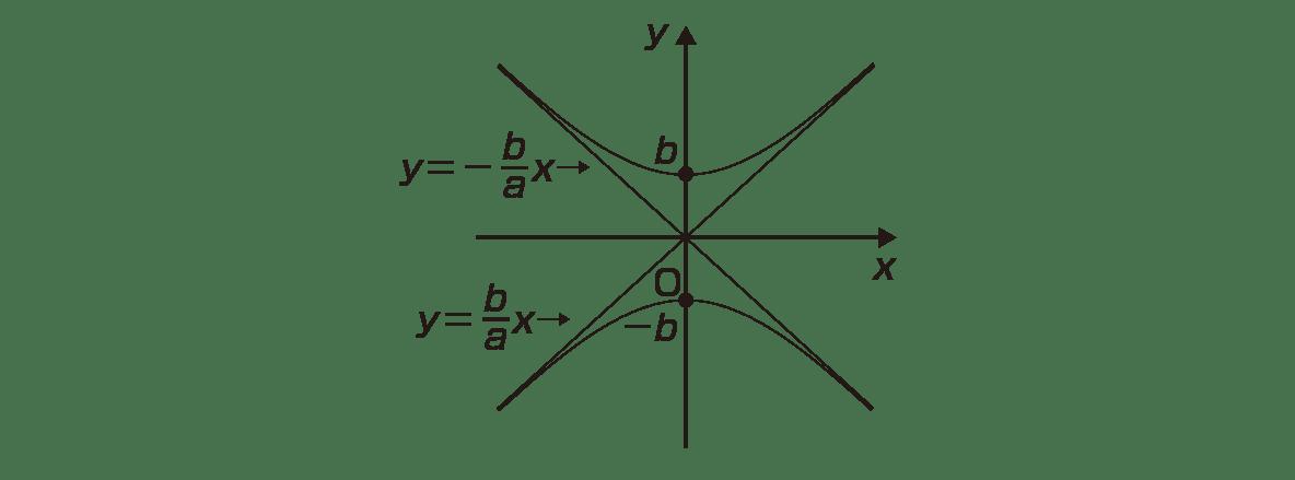 式と曲線11 ポイント 図 焦点のc,-cカット