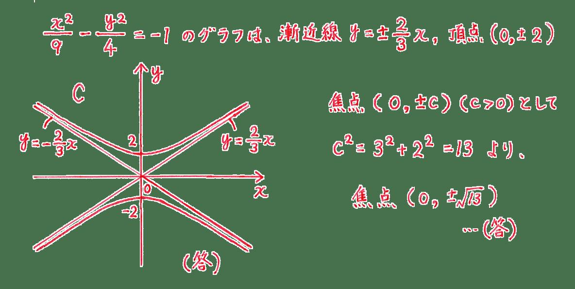 式と曲線11 問題1 解答 図も含むすべて