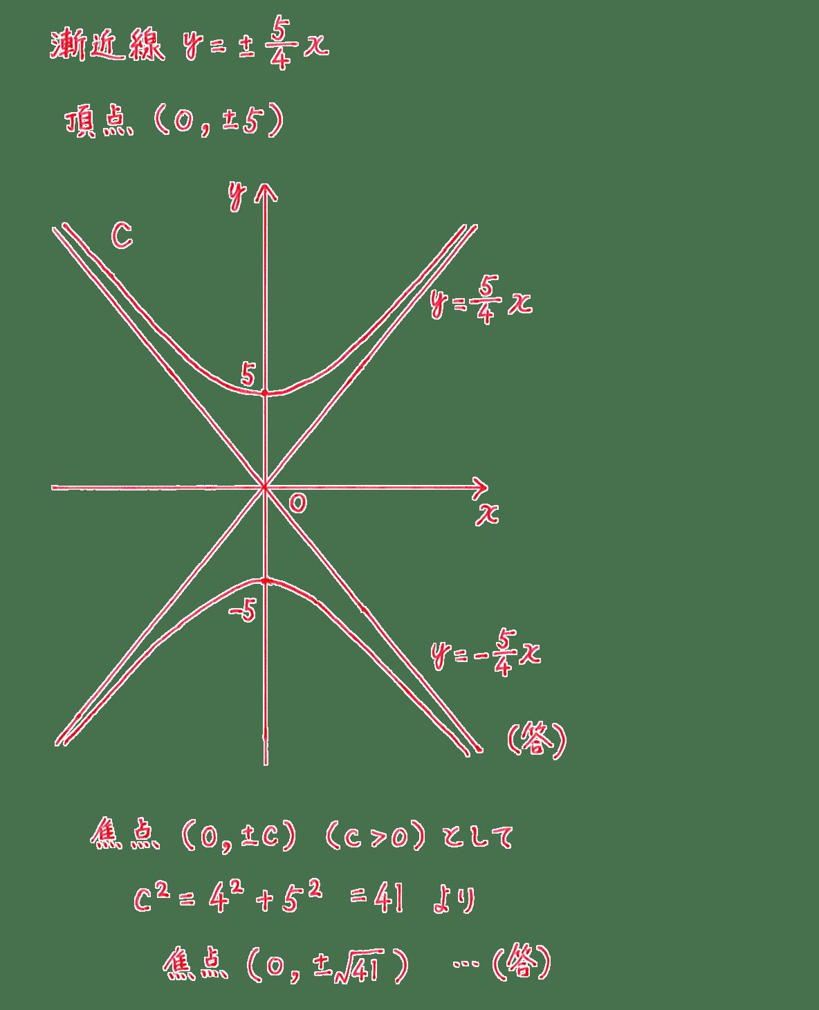 式と曲線11 問題2 解答 図も含むすべて