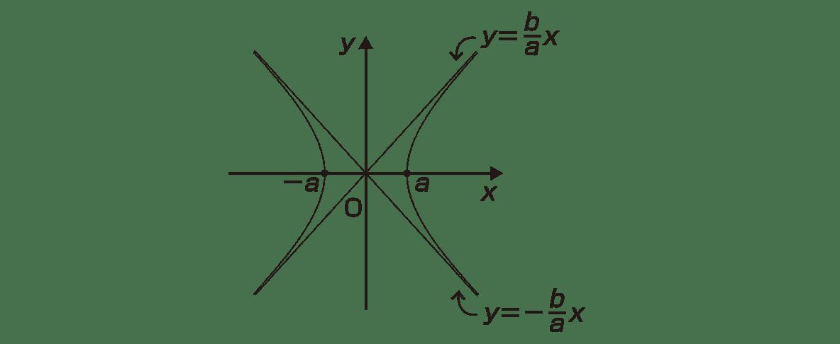 式と曲線13 ポイントの図のみ