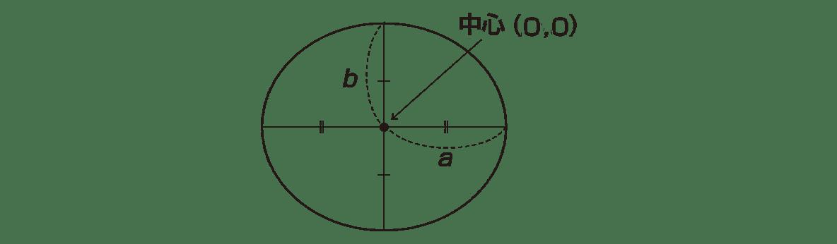式と曲線14 ポイントの図 中心(p,q)を中心(0,0)に変更
