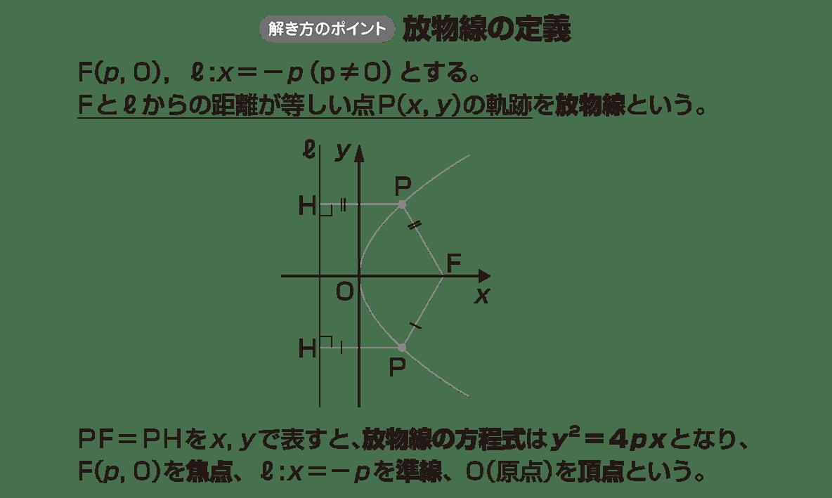 式と曲線1のポイント