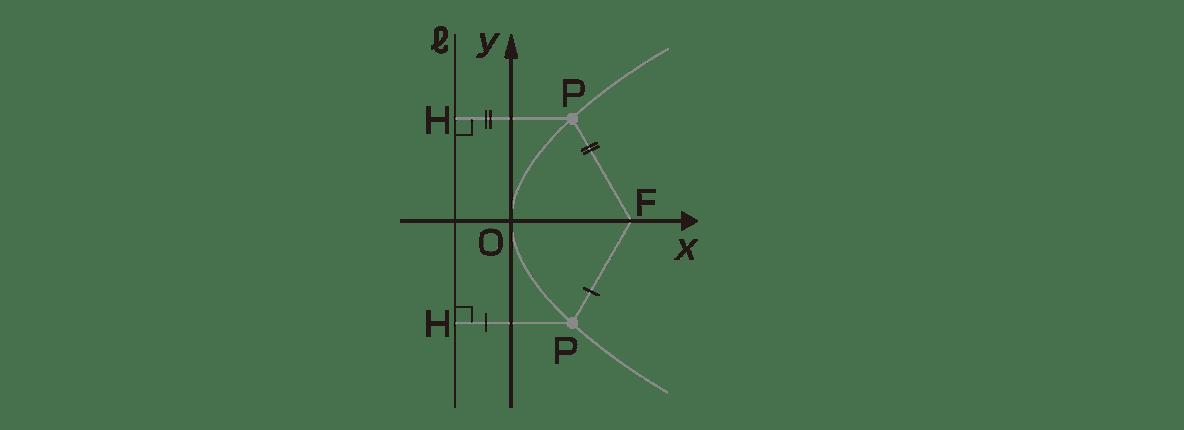 式と曲線1のポイント 図のみ