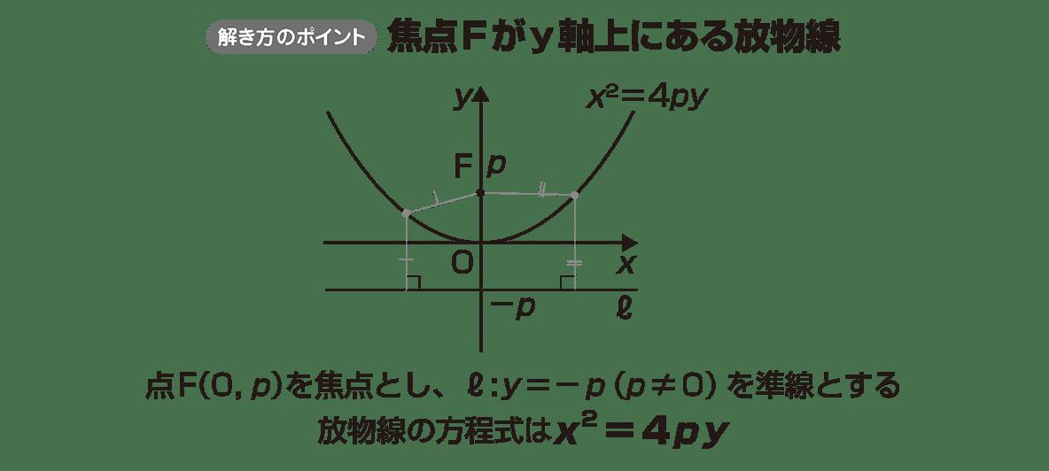 式と曲線2のポイント 最後の1行をのぞく