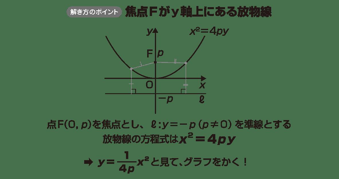 式と曲線2のポイント