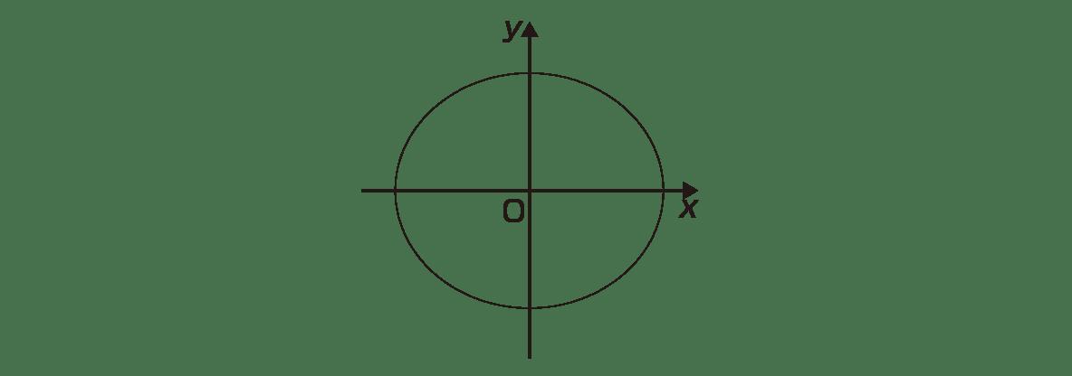 式と曲線4 ポイント 図のうちx軸,y軸,原点O,楕円のみ