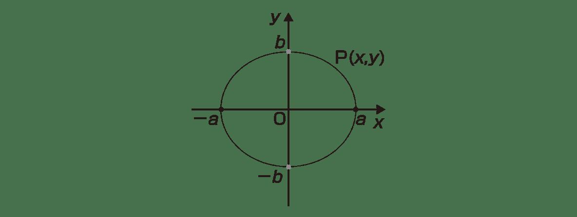 式と曲線6 ポイント 図 点F,F'とc,-cをカット