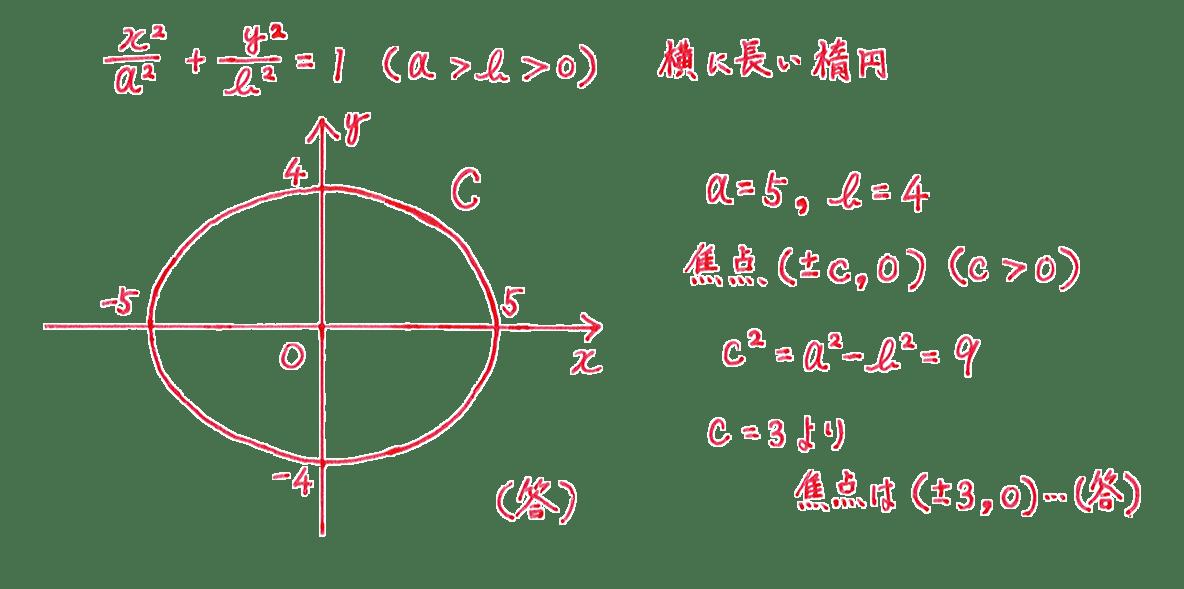 式と曲線6 問題1 解答 図も含むすべて