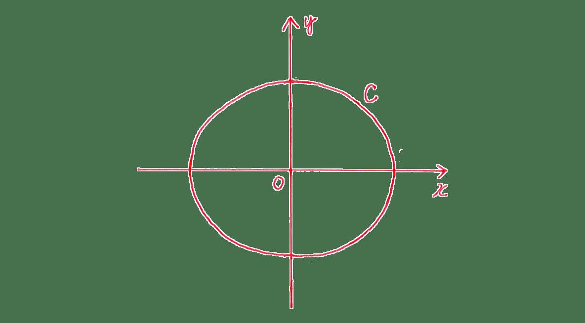 式と曲線6 問題2 てがき図 3,-3,√7,-√7をカット