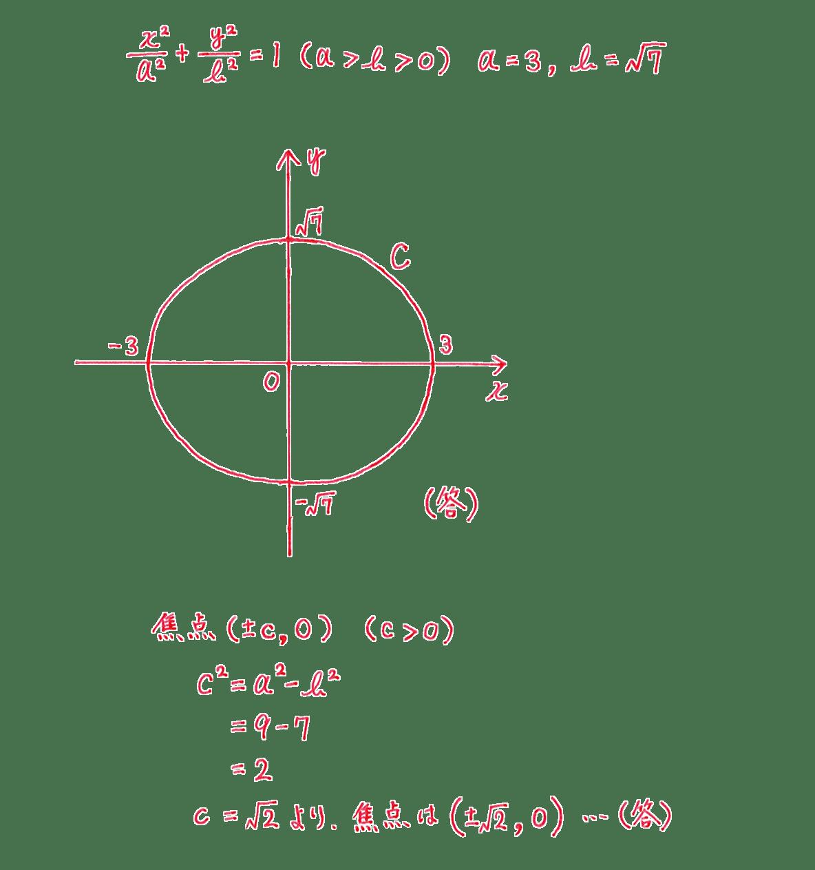 式と曲線6 問題2 解答 図も含むすべて