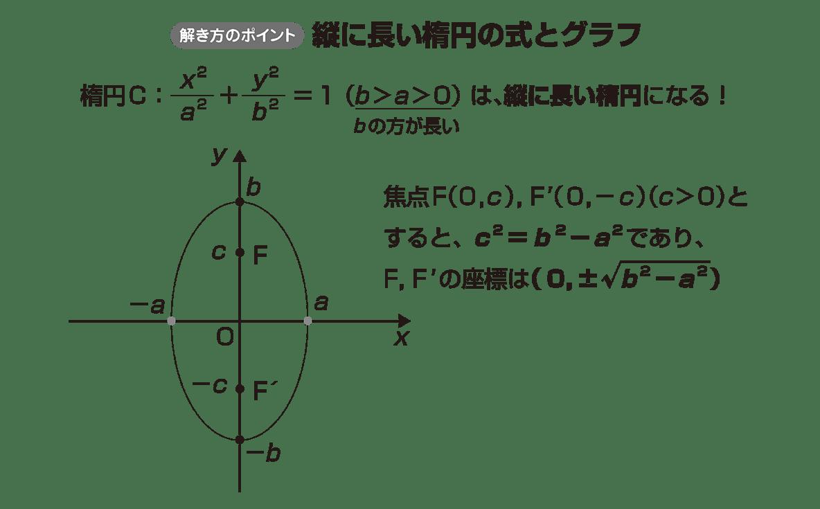 式と曲線7 ポイント 修正アリ