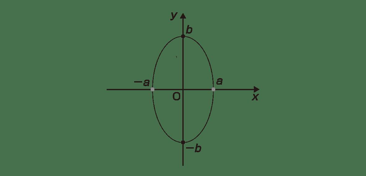 式と曲線7 ポイント 図 点F,F'とc,-cをカット