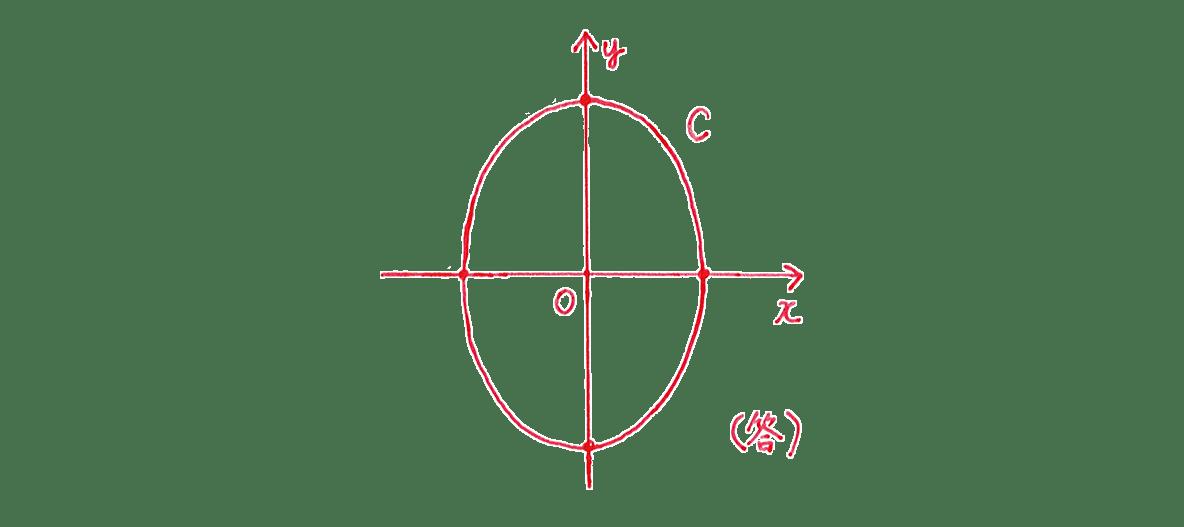 式と曲線7 問題1 てがき図 1,-1,√2,-√2をカット