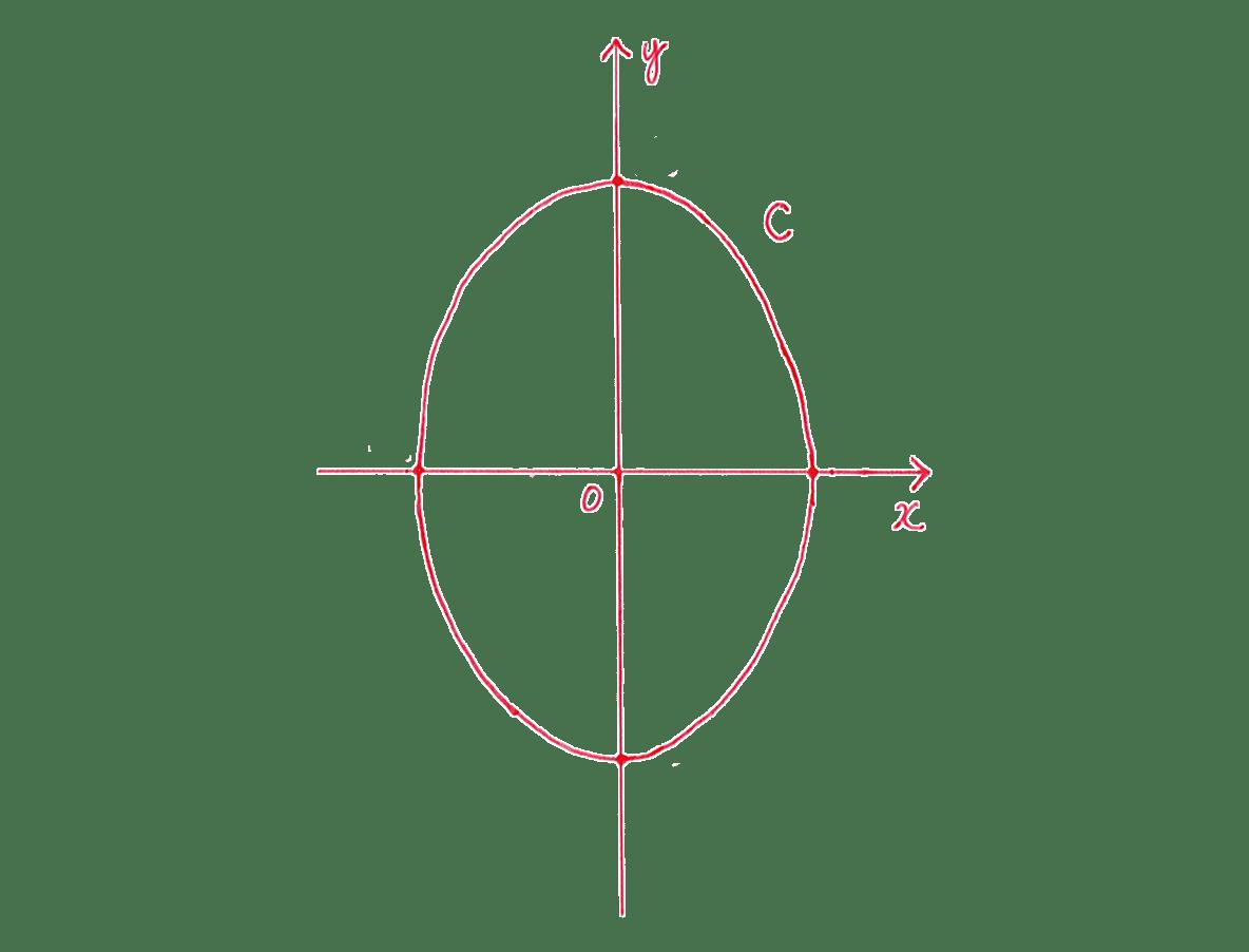 式と曲線7 問題2 てがき図 1,-1,√2,-√2をカット