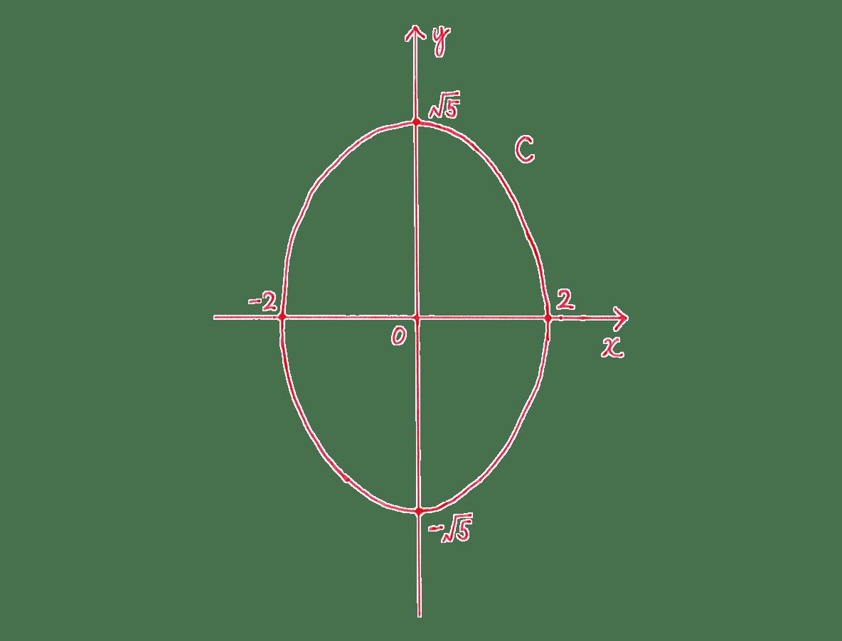 式と曲線7 問題2 てがき図のみ