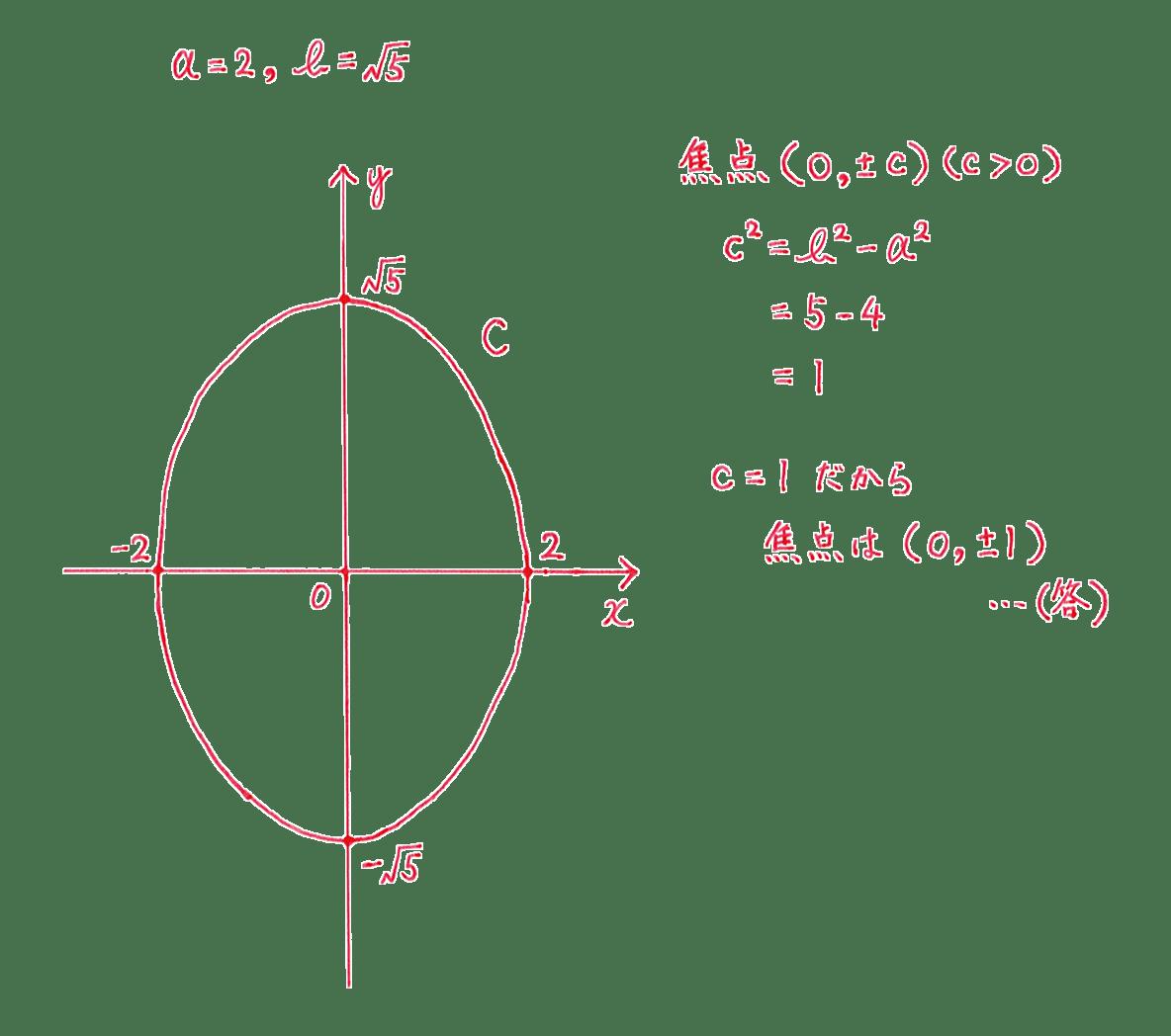 式と曲線7 問題2 解答 図も含むすべて