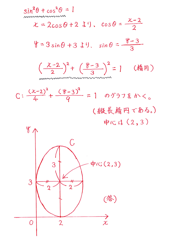 式と曲線22 問題 答えすべて
