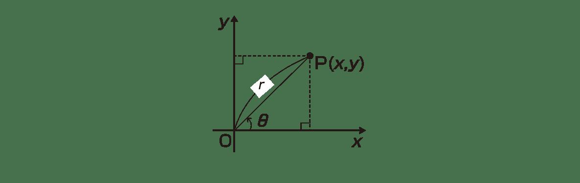 式と曲線24 ポイント 右側の図 (極),(始線),P(r,θ)をカット 点OとPを結ぶ線とr,θをカット
