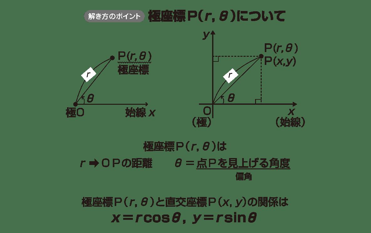 式と曲線24 ポイント