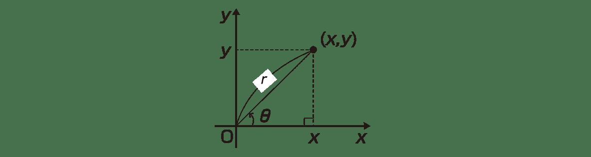式と曲線27 ポイントの図のみ