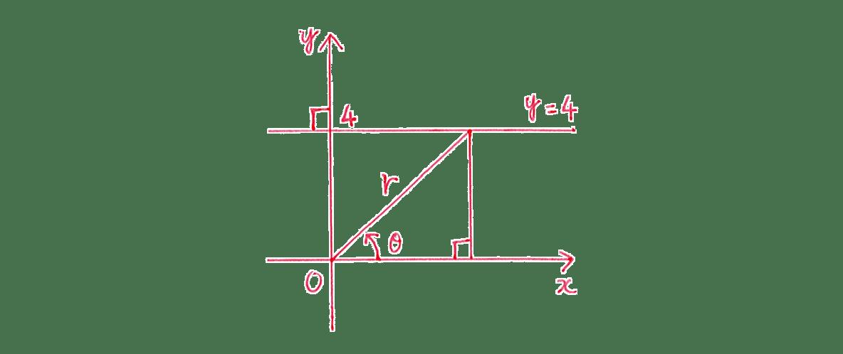 式と曲線27 問題2 答え てがき図のみ