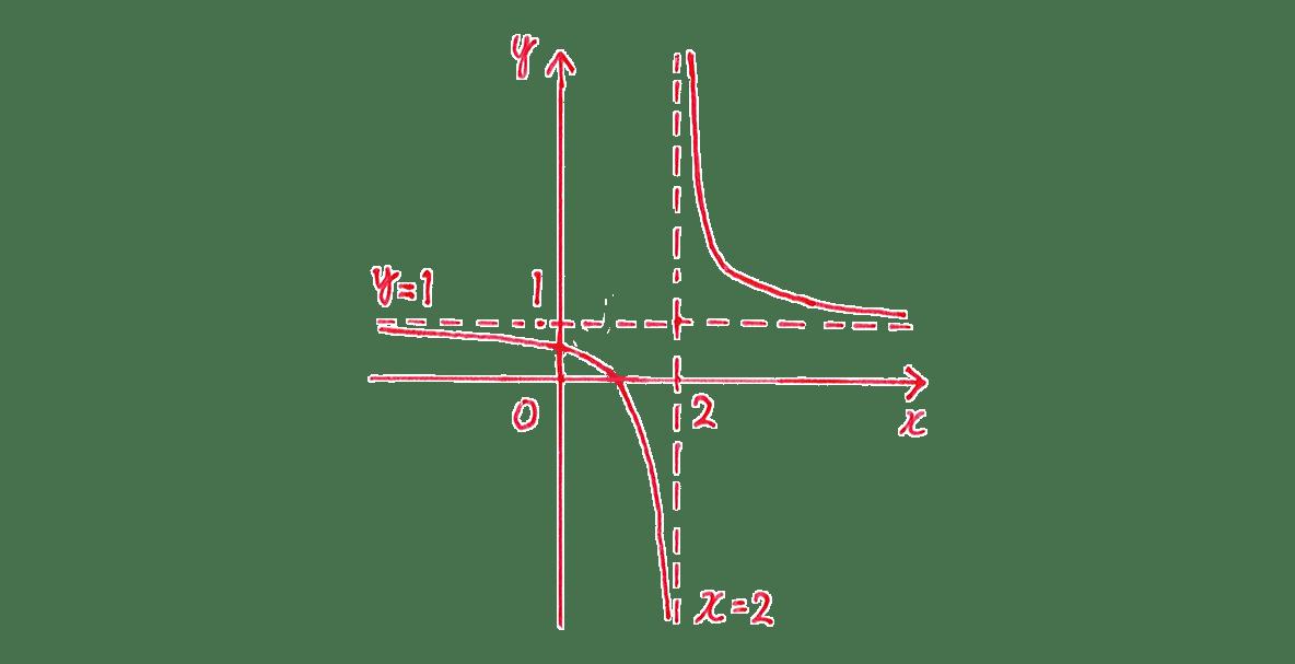 種々の関数2 問題1 解答の手書きグラフ グラフのうち,x軸との交点1,y軸との交点1/2をカット (答)もカット