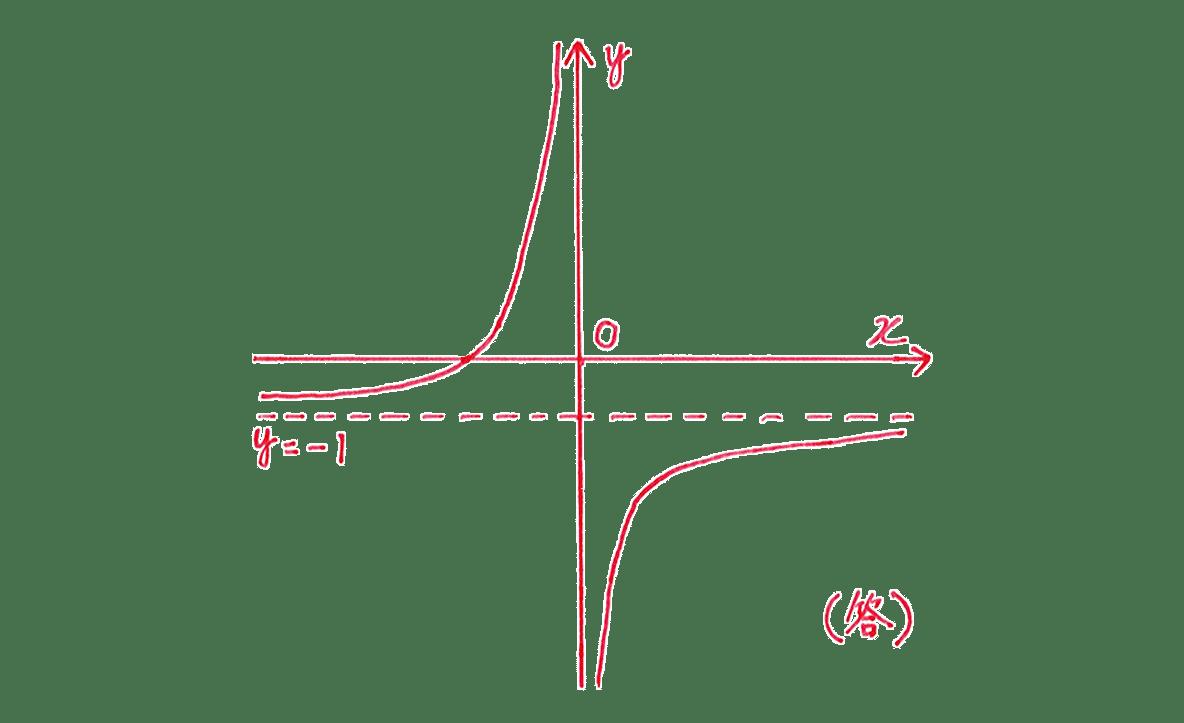 種々の関数2 問題2 解答の手書きグラフ グラフのうち,x軸との交点-2をカット (答)もカット