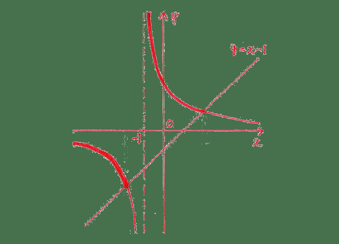 種々の関数5 問題 解答の手がき図 x=2,x=-2の点と,そこから上下に伸びている点線をカット