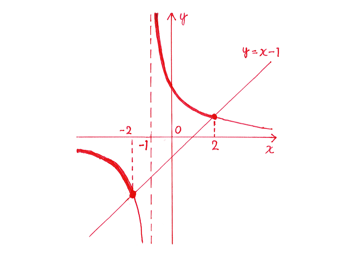 種々の関数5 問題 解答の手がき図