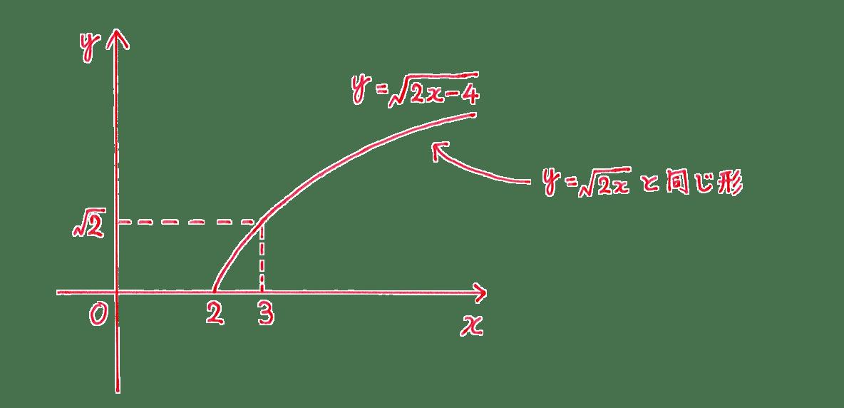 種々の関数7 問題1 解答の手書きグラフ (答)の文字カット