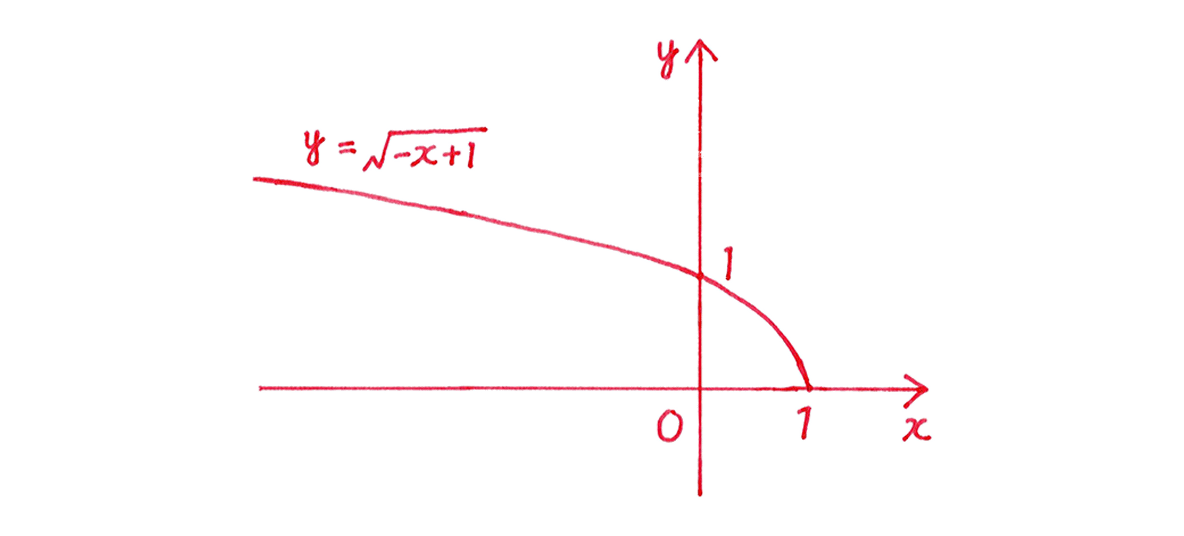 種々の関数7 問題2  解答の手書きグラフ (答)の文字カット