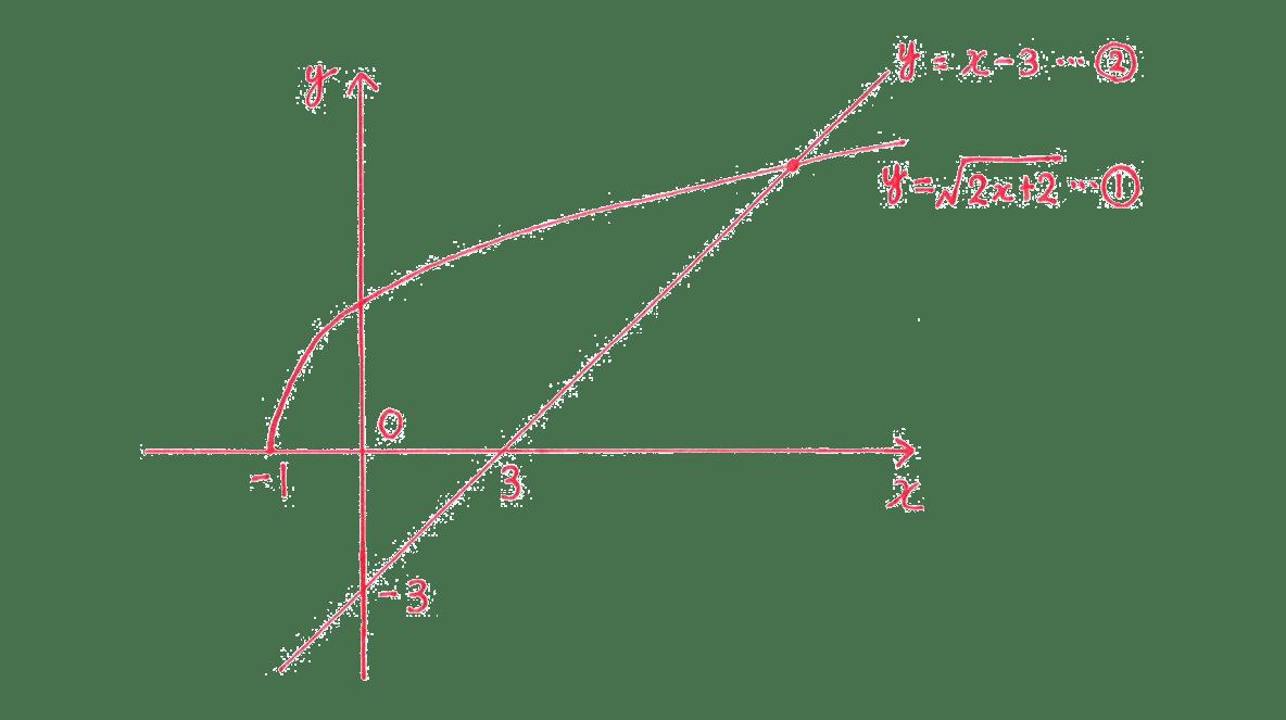 種々の関数9 問題 答えの手がき図