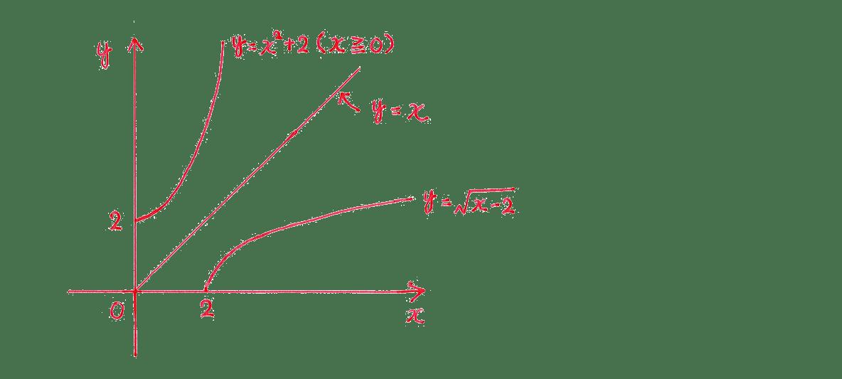 種々の関数15 問題 答えの下のグラフのみ