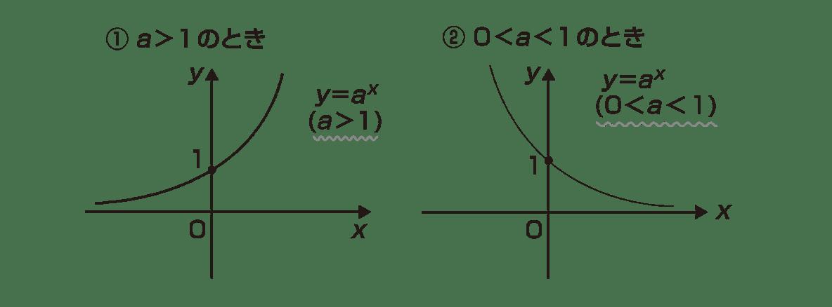 極限27 ポイント 2つのグラフ 横並びにする