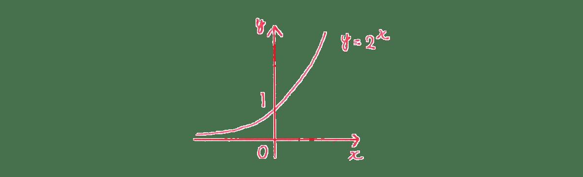 極限27 問題1(1) グラフ