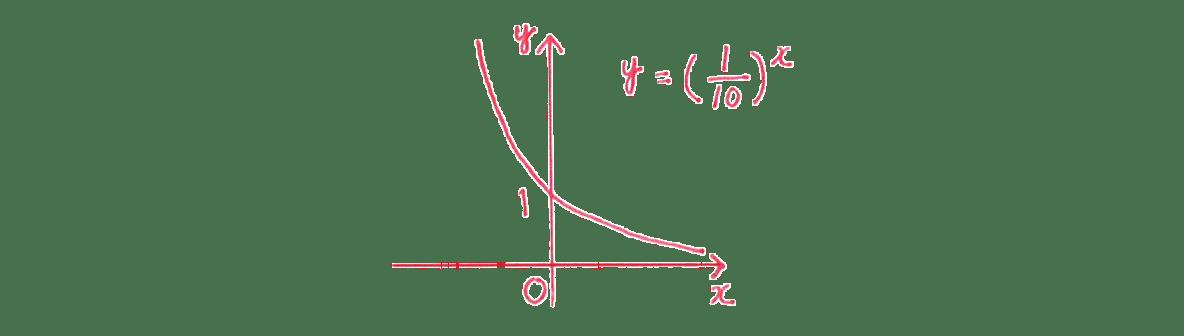 極限27 問題1(2) グラフ