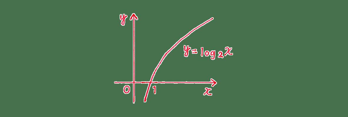 極限28 問題1(1) グラフ