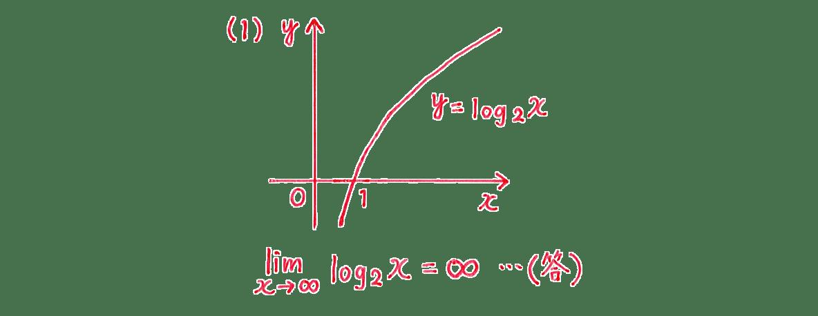 極限28 問題1(1)答え
