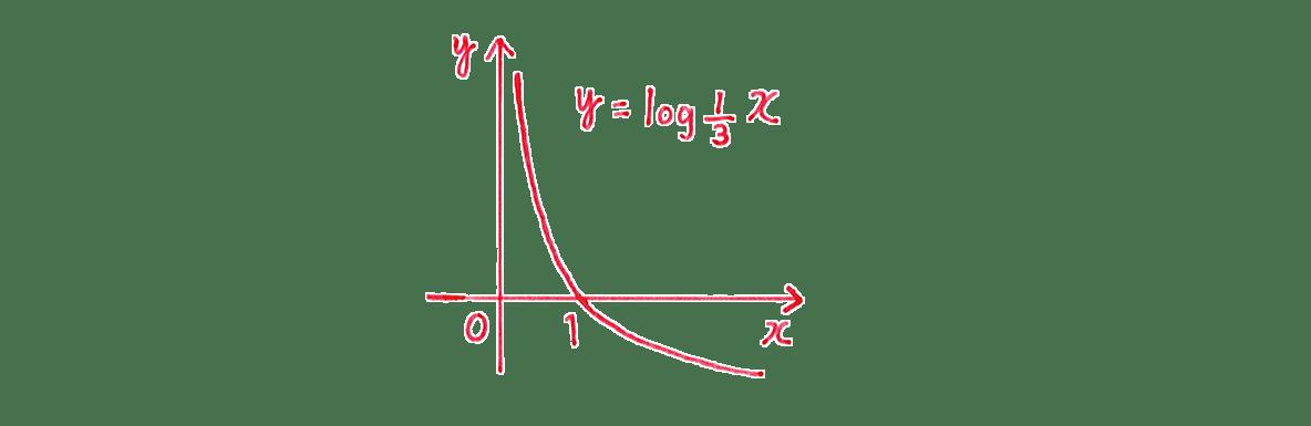 極限28 問題1(2) グラフ