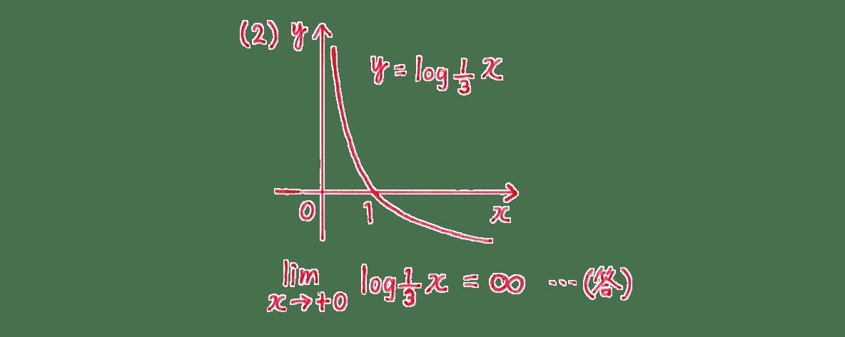 極限28 問題1(2) 答え