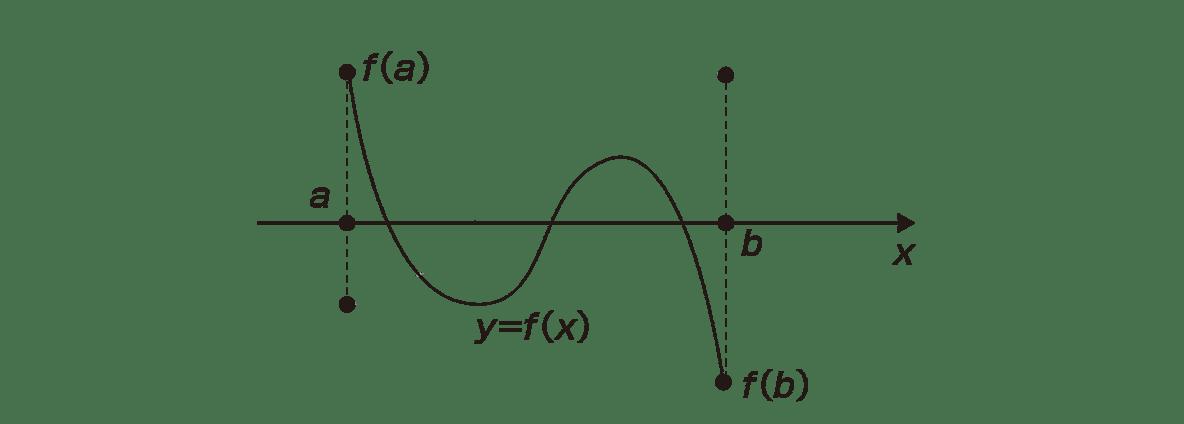 極限36 ポイントのグラフ 線が薄いほうのy=f(x)の曲線はカット