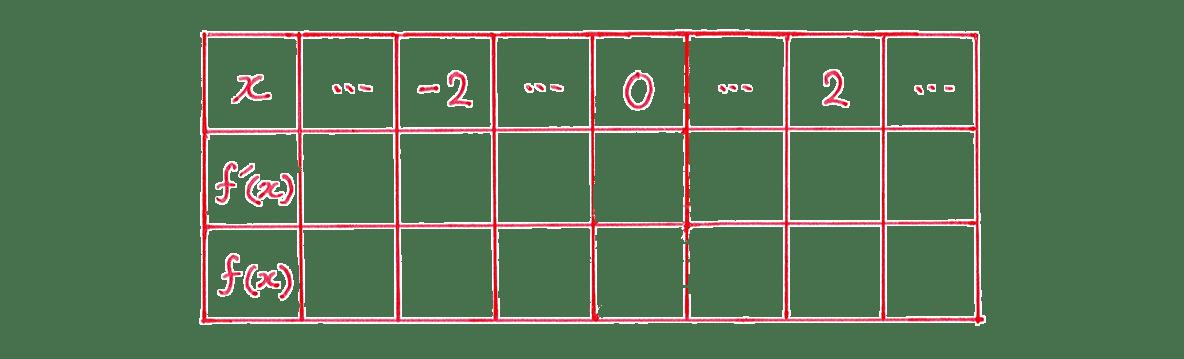 微分法の応用10 問題 増減表のうち,一番左の列と一番上の行のみうめる あとは空欄