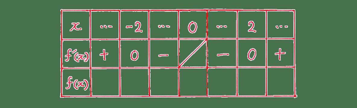 微分法の応用10 問題 増減表のうち,一番左の列と一番上の行,真ん中の行をうめる あとは空欄