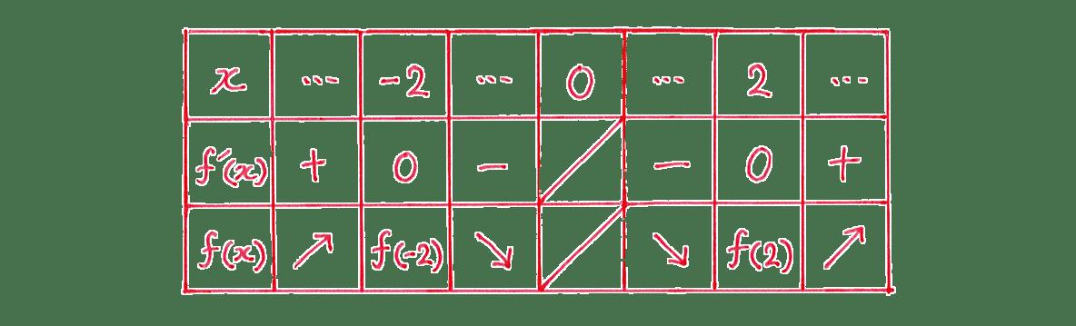 微分法の応用10 問題 増減表
