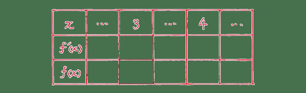 微分法の応用11 問題 増減表のうち,一番左の列と一番上の行のみうめる あとは空欄