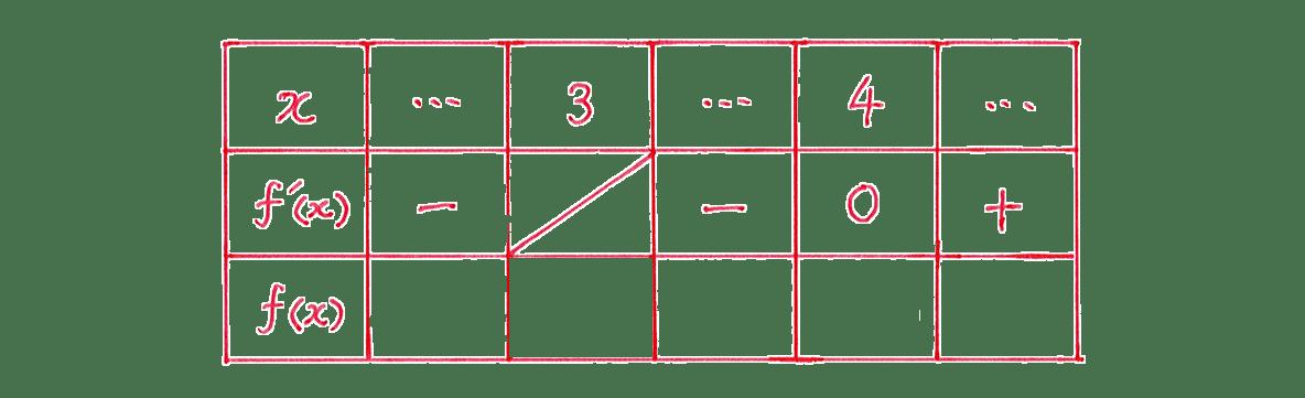微分法の応用11 問題 増減表のうち,一番左の列と一番上の行,真ん中の行をうめる あとは空欄