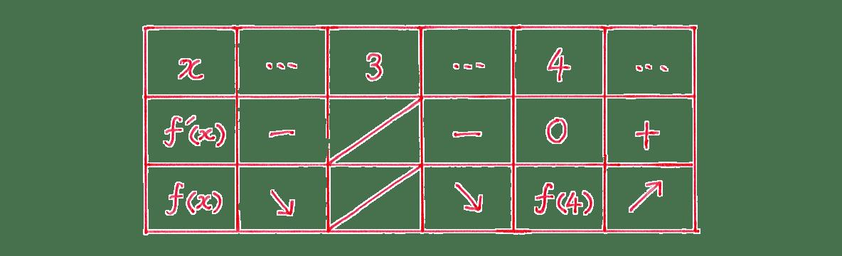 微分法の応用11 問題 増減表