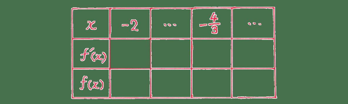 微分法の応用12 問題 増減表のうち,一番左の列と一番上の行のみうめる あとは空欄