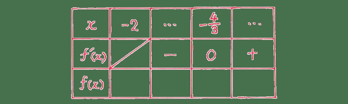 微分法の応用12 問題 増減表のうち,一番左の列と一番上の行,真ん中の行をうめる あとは空欄
