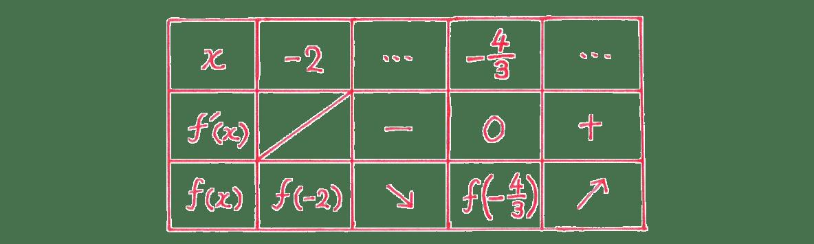 微分法の応用12 問題 増減表